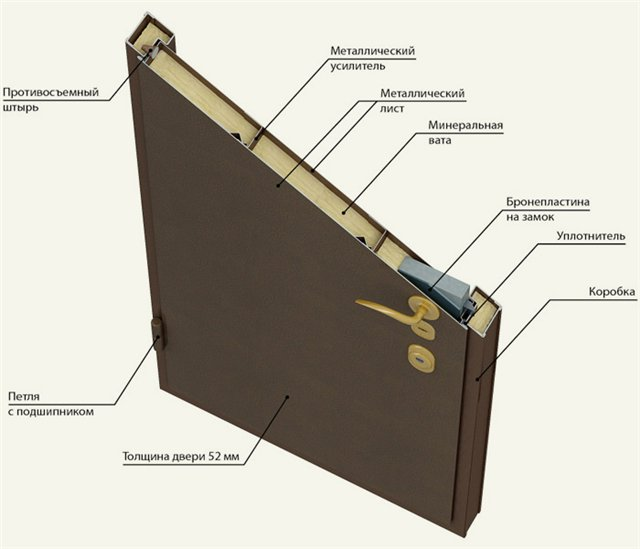 входные двери железная шумоизоляционные