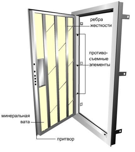 Утеплить дверь сейф своими руками